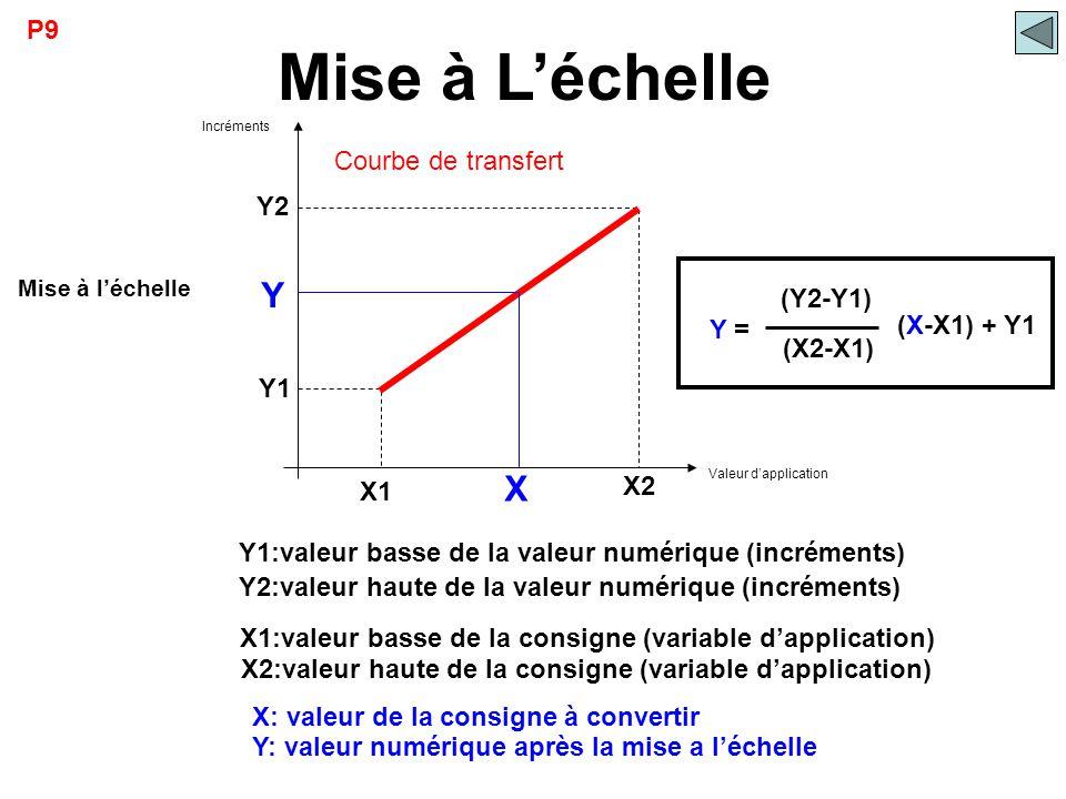 X Y X2 X1 Y1 Y2 Y1:valeur basse de la valeur numérique (incréments) Y2:valeur haute de la valeur numérique (incréments) X1:valeur basse de la consigne
