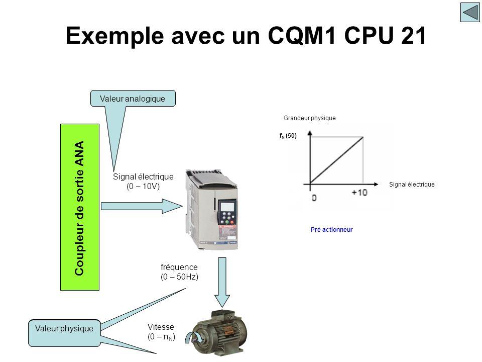 Coupleur de sortie ANA Signal électrique (0 – 10V) Vitesse (0 – n N ) Valeur analogique Valeur physique Exemple avec un CQM1 CPU 21 f N (50) Pré actio
