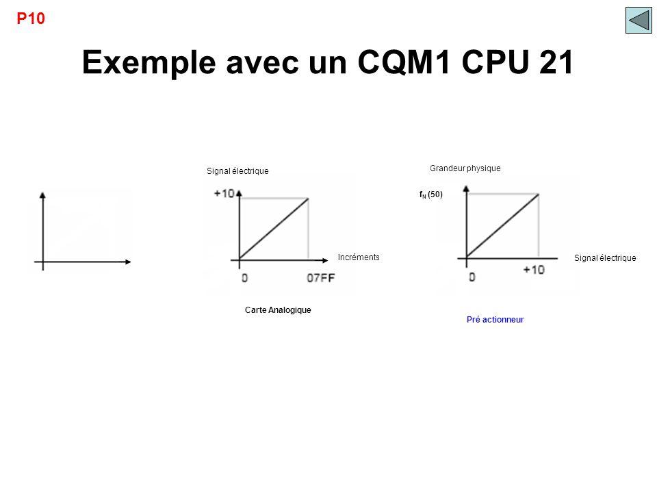 Carte Analogique Incréments Signal électrique Exemple avec un CQM1 CPU 21 P10 Pré actionneur Signal électrique Grandeur physique f N (50)