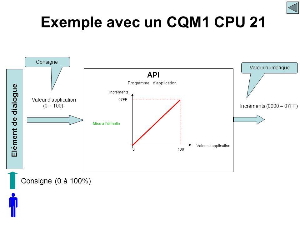 Consigne (0 à 100%) API Elément de dialogue Programme d'application Consigne Valeur numérique Exemple avec un CQM1 CPU 21 Incréments (0000 – 07FF) Val
