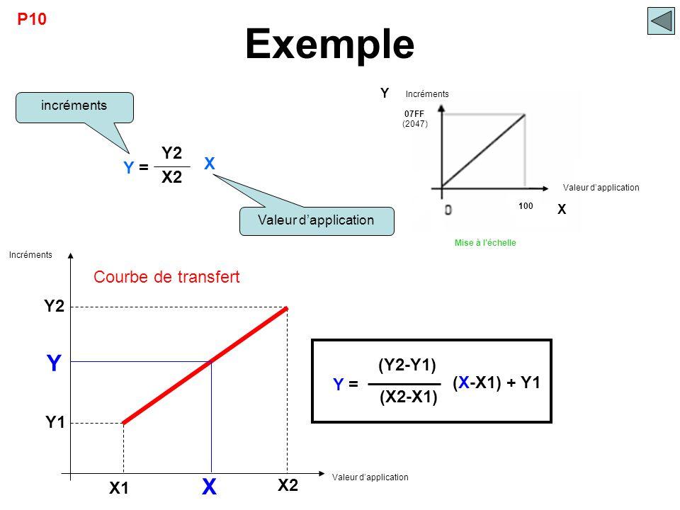 07FF 100 Mise à l'échelle Incréments Valeur d'application (2047) Y = X Y2 X2 incréments Valeur d'application Exemple X Y P10 X Y X2 X1 Y1 Y2 Courbe de