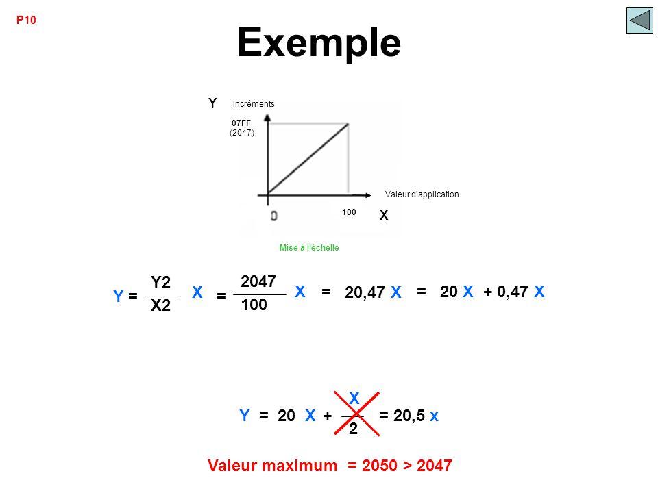 100 2047 = X Y = X Y2 X2 Y = 20 X + X 2 = 20,47 X = 20 X + 0,47 X Exemple = 20,5 x Valeur maximum = 2050 > 2047 P10 07FF 100 Mise à l'échelle Incrémen