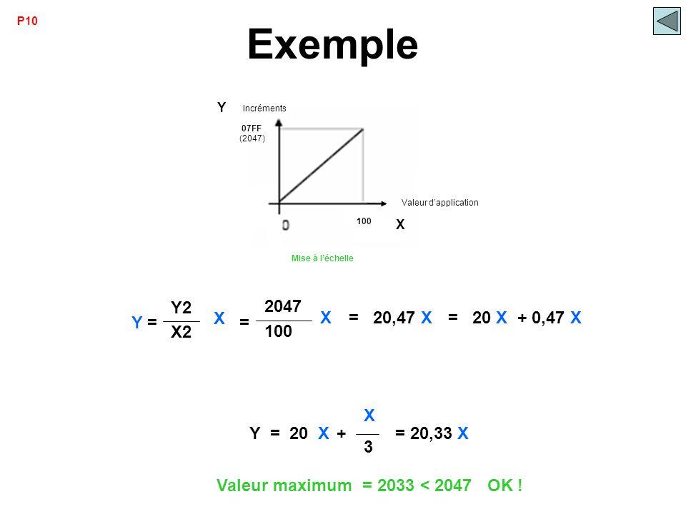 Y = 20 X + X 3 Exemple = 20,33 X Valeur maximum = 2033 < 2047 OK ! 100 2047 = X Y = X Y2 X2 = 20,47 X = 20 X + 0,47 X P10 07FF 100 Mise à l'échelle In
