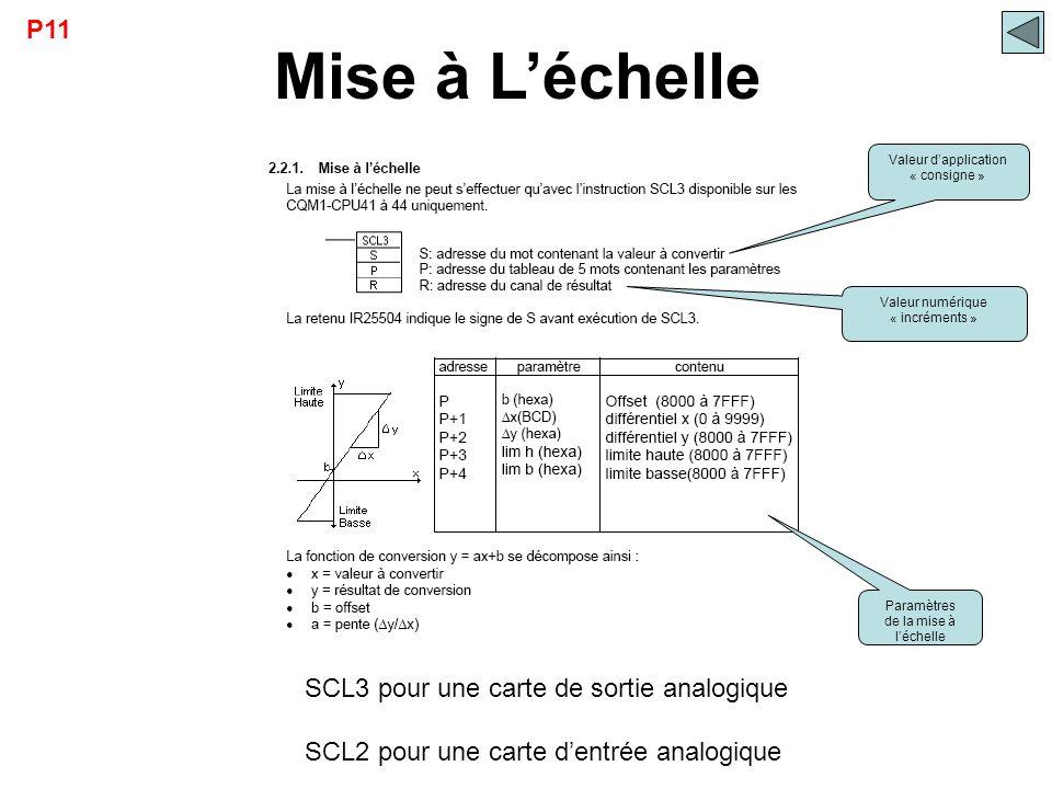 SCL3 pour une carte de sortie analogique SCL2 pour une carte d'entrée analogique Mise à L'échelle Valeur d'application « consigne » Valeur numérique «