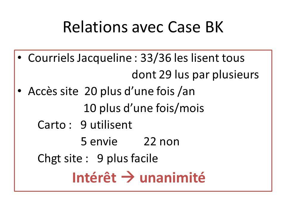 Relations avec Case BK Courriels Jacqueline : 33/36 les lisent tous dont 29 lus par plusieurs Accès site 20 plus d'une fois /an 10 plus d'une fois/mois Carto : 9 utilisent 5 envie 22 non Chgt site : 9 plus facile Intérêt  unanimité