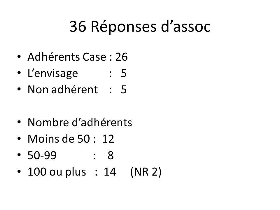 36 Réponses d'assoc Adhérents Case : 26 L'envisage : 5 Non adhérent : 5 Nombre d'adhérents Moins de 50 : 12 50-99 : 8 100 ou plus : 14 (NR 2)