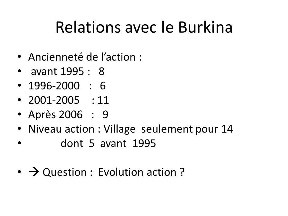 Relations avec le Burkina Ancienneté de l'action : avant 1995 : 8 1996-2000 : 6 2001-2005 : 11 Après 2006 : 9 Niveau action : Village seulement pour 14 dont 5 avant 1995  Question : Evolution action ?