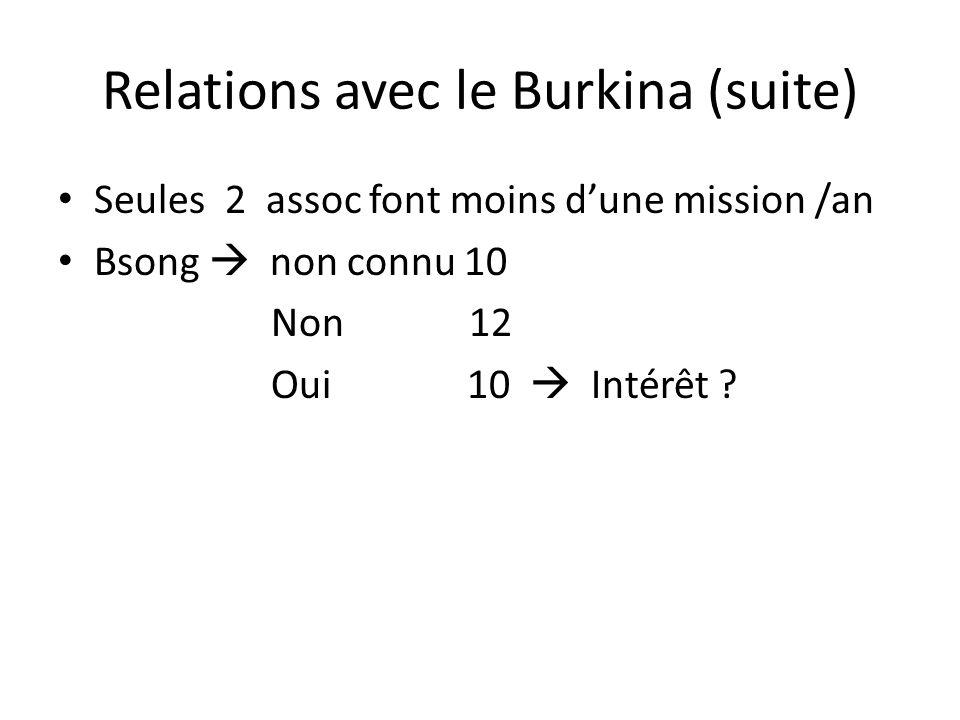 Relations avec le Burkina (suite) Seules 2 assoc font moins d'une mission /an Bsong  non connu 10 Non 12 Oui 10  Intérêt ?
