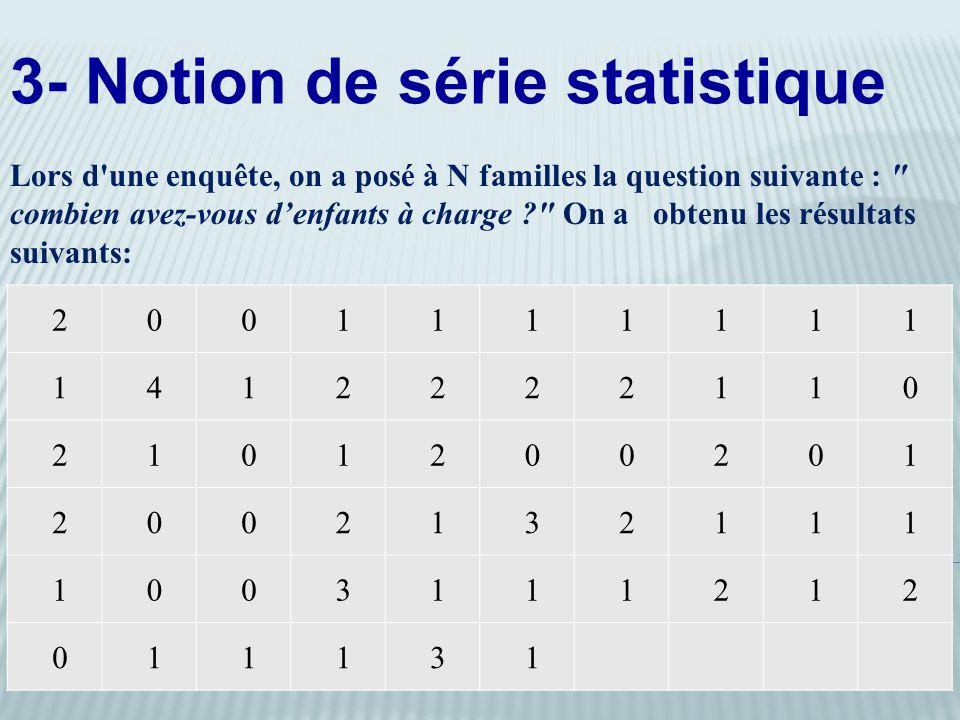 2 0 0 1 1 1 1 1 1 1 1 4 1 2 2 2 2 1 1 0 2 1 0 1 2 0 0 2 0 1 2 0 0 2 1 3 2 1 1 1 1 0 0 3 1 1 1 2 1 2 0 1 1 1 3 1 3- Notion de série statistique Lors d une enquête, on a posé à N familles la question suivante : combien avez-vous d'enfants à charge On a obtenu les résultats suivants: