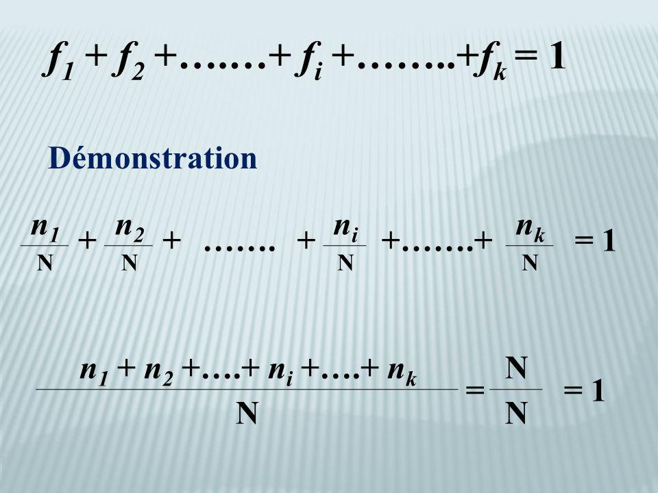 f 1 + f 2 +….…+ f i +……..+f k = 1 n1n1 + n2n2 +…….+ nini +…….+ nknk = 1 NNNN Démonstration n 1 + n 2 +….+ n i +….+ n k = N = 1 NN