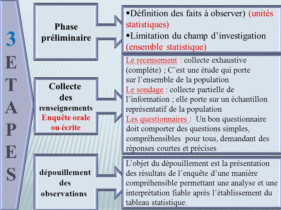 3ETAPES3ETAPES 3ETAPES3ETAPES Phase préliminaire Phase préliminaire Collecte des renseignements Enquête orale ou écrite Collecte des renseignements Enquête orale ou écrite dépouillement des observations  Définition des faits à observer) (unités statistiques)  Limitation du champ d'investigation (ensemble statistique)  Définition des faits à observer) (unités statistiques)  Limitation du champ d'investigation (ensemble statistique) Le recensement : collecte exhaustive (complète) ; C'est une étude qui porte sur l'ensemble de la population Le sondage : collecte partielle de l'information ; elle porte sur un échantillon représentatif de la population Les questionnaires : Un bon questionnaire doit comporter des questions simples, compréhensibles pour tous, demandant des réponses courtes et précises Le recensement : collecte exhaustive (complète) ; C'est une étude qui porte sur l'ensemble de la population Le sondage : collecte partielle de l'information ; elle porte sur un échantillon représentatif de la population Les questionnaires : Un bon questionnaire doit comporter des questions simples, compréhensibles pour tous, demandant des réponses courtes et précises L'objet du dépouillement est la présentation des résultats de l'enquête d'une manière compréhensible permettant une analyse et une interprétation fiable après l'établissement du tableau statistique.