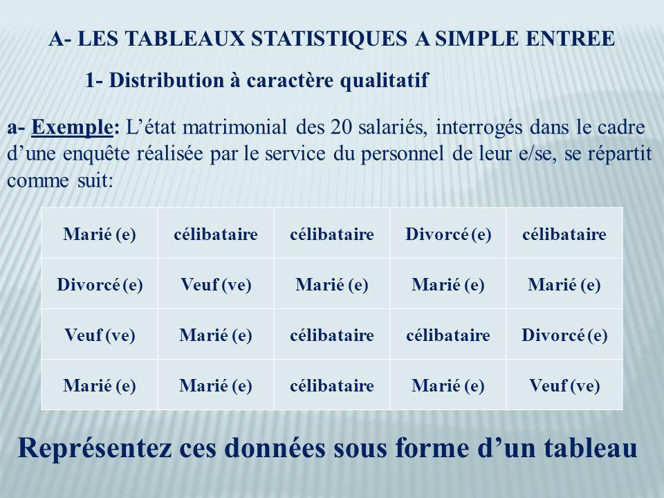 A- LES TABLEAUX STATISTIQUES A SIMPLE ENTREE 1- Distribution à caractère qualitatif a- Exemple: L'état matrimonial des 20 salariés, interrogés dans le cadre d'une enquête réalisée par le service du personnel de leur e/se, se répartit comme suit: Marié (e)célibataire Divorcé (e)célibataire Divorcé (e)Veuf (ve)Marié (e) Veuf (ve)Marié (e)célibataire Divorcé (e) Marié (e) célibataireMarié (e)Veuf (ve) Représentez ces données sous forme d'un tableau