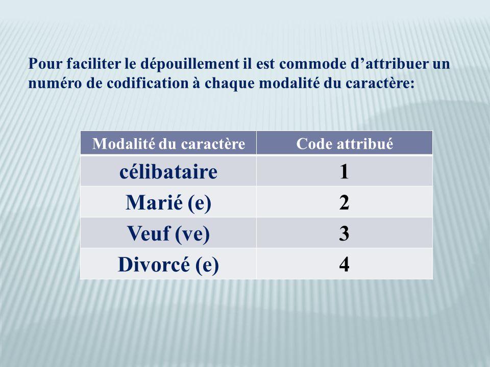 Pour faciliter le dépouillement il est commode d'attribuer un numéro de codification à chaque modalité du caractère: Modalité du caractèreCode attribué célibataire1 Marié (e)2 Veuf (ve)3 Divorcé (e)4