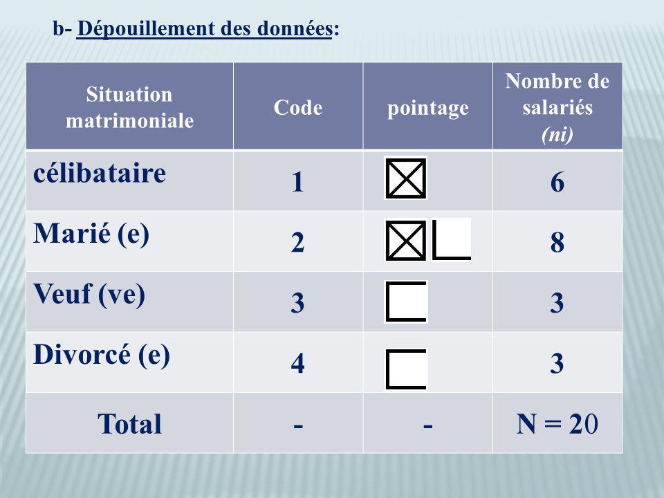 b- Dépouillement des données: Situation matrimoniale Codepointage Nombre de salariés (ni) célibataire 16 Marié (e) 28 Veuf (ve) 33 Divorcé (e) 43 Total--N = 20