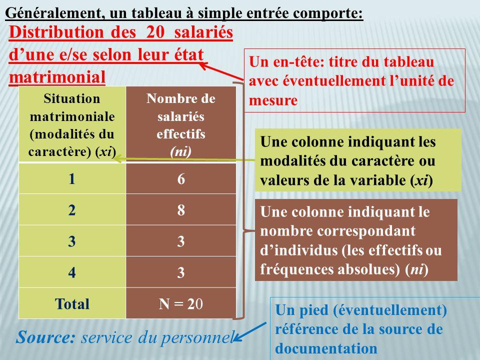 Distribution des 20 salariés d'une e/se selon leur état matrimonial Situation matrimoniale (modalités du caractère) (xi) Nombre de salariés effectifs (ni) 16 28 33 43 TotalN = 20 Source: service du personnel Généralement, un tableau à simple entrée comporte: Un en-tête: titre du tableau avec éventuellement l'unité de mesure Un pied (éventuellement) référence de la source de documentation Une colonne indiquant les modalités du caractère ou valeurs de la variable (xi) Une colonne indiquant le nombre correspondant d'individus (les effectifs ou fréquences absolues) (ni)