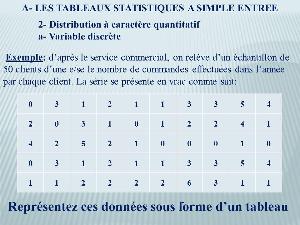 A- LES TABLEAUX STATISTIQUES A SIMPLE ENTREE 2- Distribution à caractère quantitatif a- Variable discrète Exemple: d'après le service commercial, on relève d'un échantillon de 50 clients d'une e/se le nombre de commandes effectuées dans l'année par chaque client.