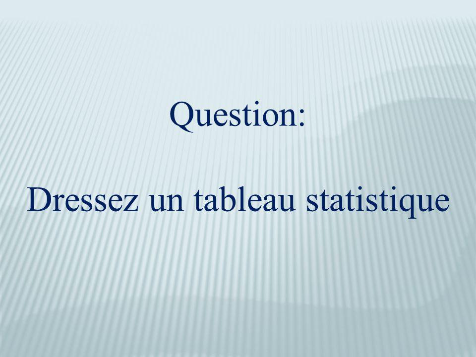 Question: Dressez un tableau statistique