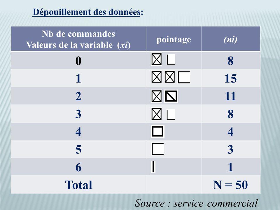 Dépouillement des données: Nb de commandes Valeurs de la variable (xi) pointage(ni) 08 115 211 38 44 53 61 TotalN = 50 Source : service commercial