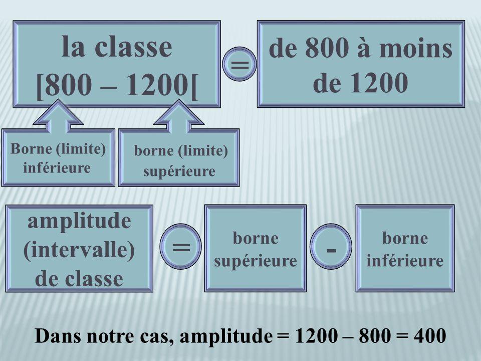 la classe [800 – 1200[ la classe [800 – 1200[ de 800 à moins de 1200 = = Borne (limite) inférieure Borne (limite) inférieure borne (limite) supérieure borne (limite) supérieure amplitude (intervalle) de classe amplitude (intervalle) de classe = = borne inférieure - - borne supérieure Dans notre cas, amplitude = 1200 – 800 = 400
