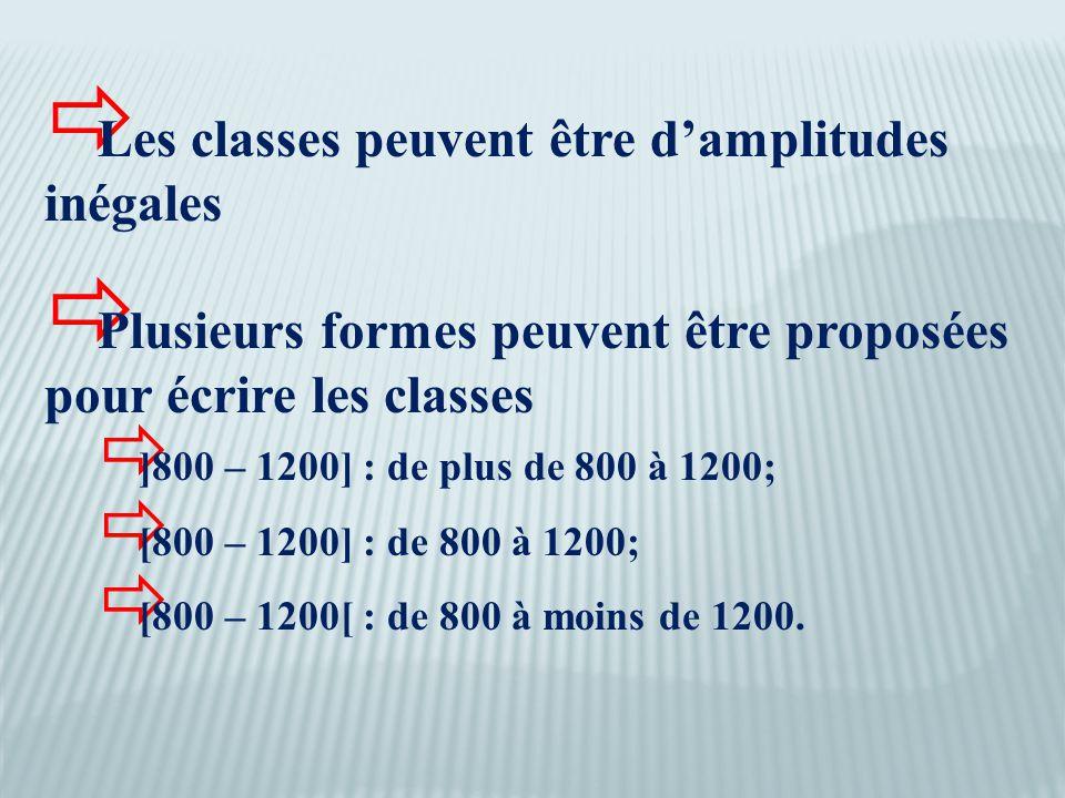  Les classes peuvent être d'amplitudes inégales  Plusieurs formes peuvent être proposées pour écrire les classes  ]800 – 1200] : de plus de 800 à 1200;  [800 – 1200] : de 800 à 1200;  [800 – 1200[ : de 800 à moins de 1200.