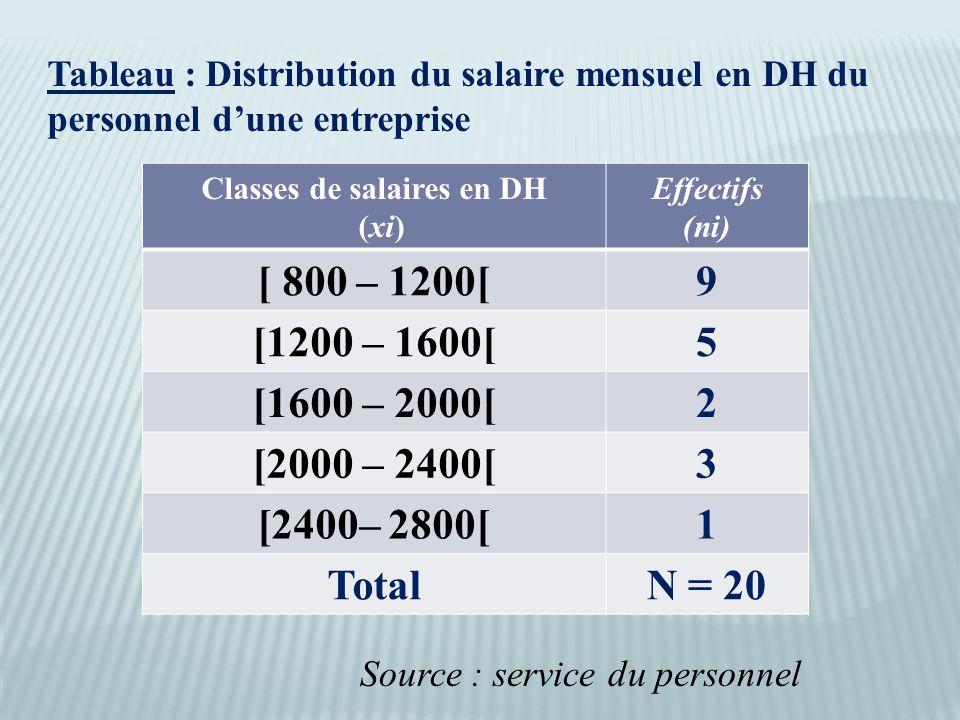 Classes de salaires en DH (xi) Effectifs (ni) [ 800 – 1200[9 [1200 – 1600[5 [1600 – 2000[2 [2000 – 2400[3 [2400– 2800[1 TotalN = 20 Tableau : Distribution du salaire mensuel en DH du personnel d'une entreprise Source : service du personnel
