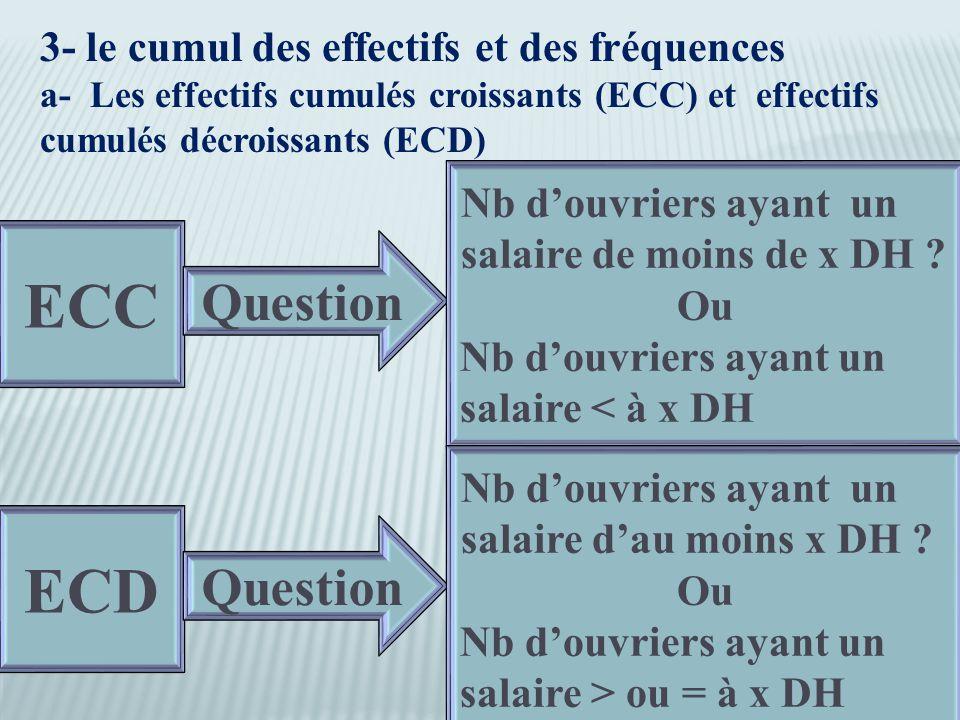 3- le cumul des effectifs et des fréquences a- Les effectifs cumulés croissants (ECC) et effectifs cumulés décroissants (ECD) ECC Question Nb d'ouvriers ayant un salaire de moins de x DH .
