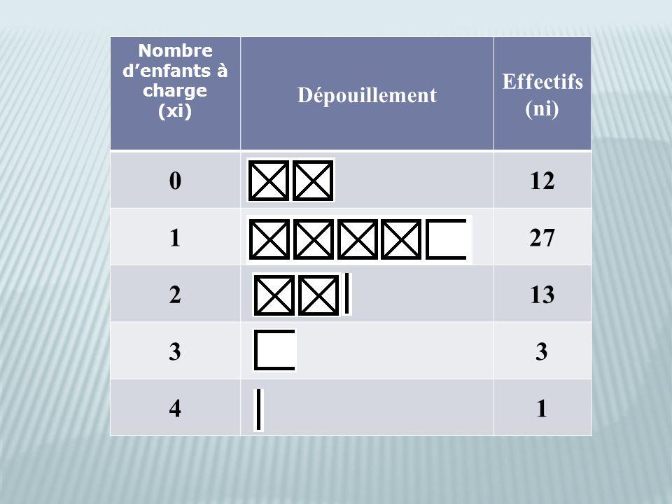 Nombre d'enfants à charge (xi) Dépouillement Effectifs (ni) 012 127 213 33 41