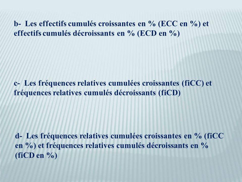 c- Les fréquences relatives cumulées croissantes (fiCC) et fréquences relatives cumulés décroissants (fiCD) b- Les effectifs cumulés croissantes en % (ECC en %) et effectifs cumulés décroissants en % (ECD en %) d- Les fréquences relatives cumulées croissantes en % (fiCC en %) et fréquences relatives cumulés décroissants en % (fiCD en %)