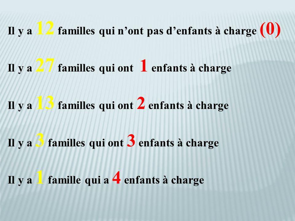 Il y a 12 familles qui n'ont pas d'enfants à charge (0) Il y a 27 familles qui ont 1 enfants à charge Il y a 13 familles qui ont 2 enfants à charge Il