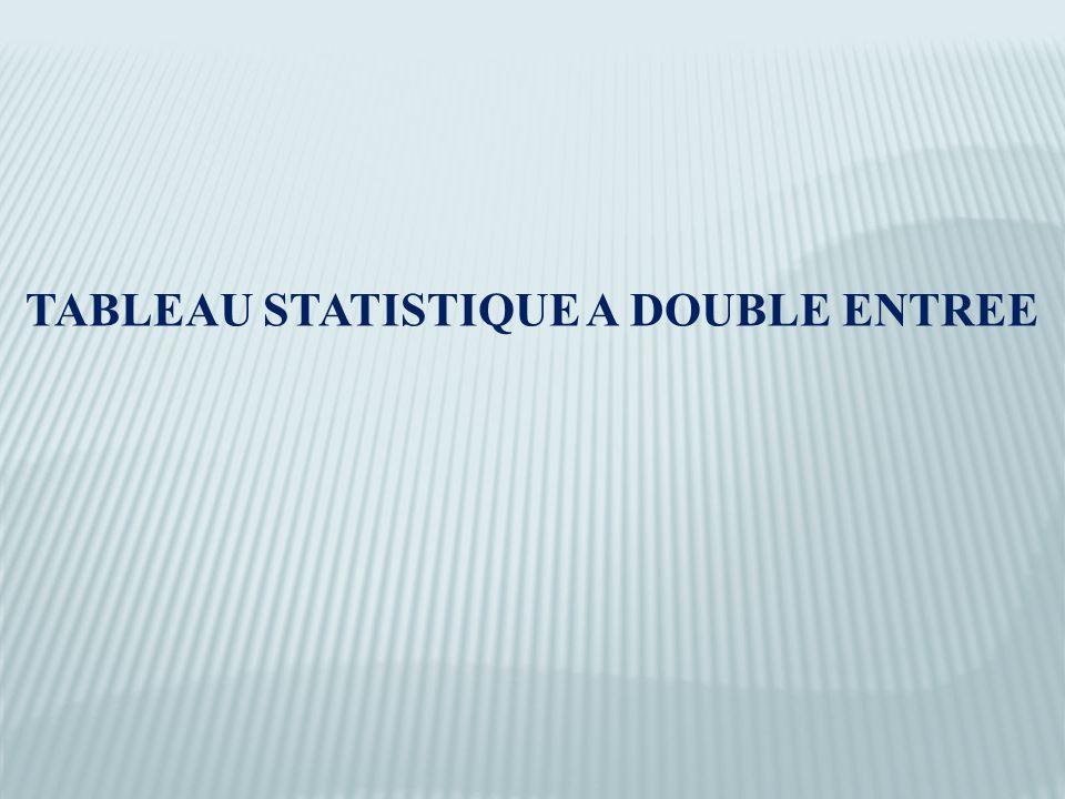 TABLEAU STATISTIQUE A DOUBLE ENTREE