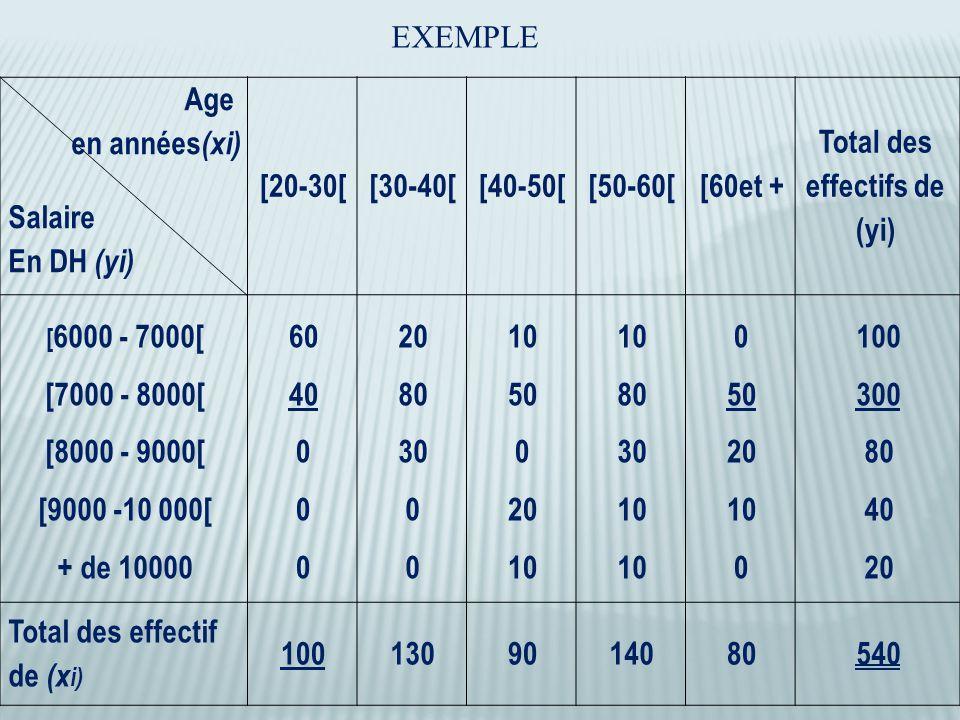 Age en années (xi) Salaire En DH (yi) [20-30[[30-40[[40-50[[50-60[[60et + Total des effectifs de (yi) [ 6000 - 7000[ [7000 - 8000[ [8000 - 9000[ [9000 -10 000[ + de 10000 60 40 0 20 80 30 0 10 50 0 20 10 80 30 10 0 50 20 10 0 100 300 80 40 20 Total des effectif de (x i) 1001309014080540 EXEMPLE