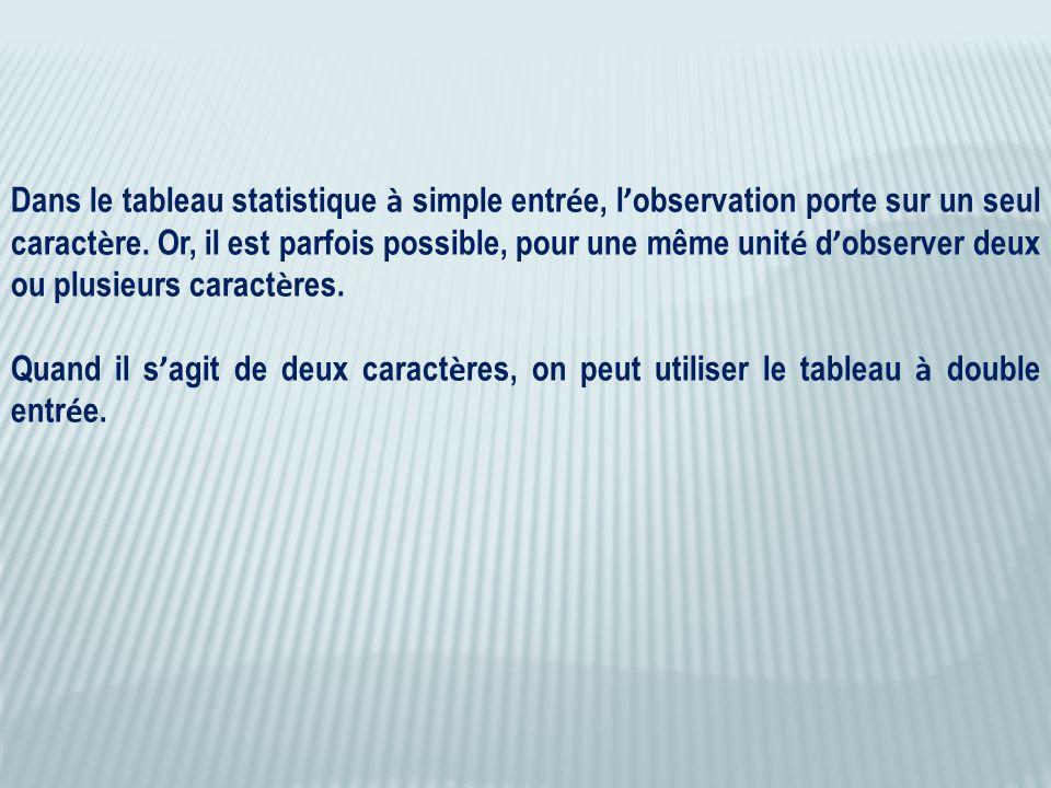 Dans le tableau statistique à simple entr é e, l ' observation porte sur un seul caract è re. Or, il est parfois possible, pour une même unit é d ' ob