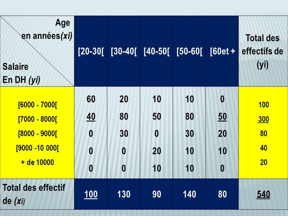 Age en années (xi) Salaire En DH (yi) [20-30[[30-40[[40-50[[50-60[[60et + Total des effectifs de (yi) [6000 - 7000[ [7000 - 8000[ [8000 - 9000[ [9000 -10 000[ + de 10000 60 40 0 20 80 30 0 10 50 0 20 10 80 30 10 0 50 20 10 0 100 300 80 40 20 Total des effectif de (x i) 1001309014080540