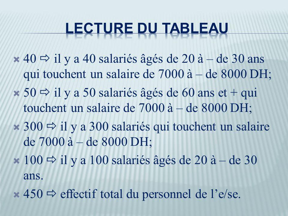 40  il y a 40 salariés âgés de 20 à – de 30 ans qui touchent un salaire de 7000 à – de 8000 DH;  50  il y a 50 salariés âgés de 60 ans et + qui touchent un salaire de 7000 à – de 8000 DH;  300  il y a 300 salariés qui touchent un salaire de 7000 à – de 8000 DH;  100  il y a 100 salariés âgés de 20 à – de 30 ans.