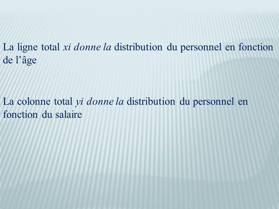 La ligne total xi donne la distribution du personnel en fonction de l'âge La colonne total yi donne la distribution du personnel en fonction du salaire