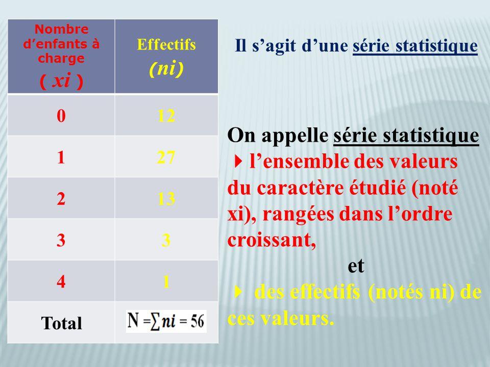 Nombre d'enfants à charge ( xi ) Effectifs ( ni ) 012 127 213 33 41 Total Il s'agit d'une série statistique On appelle série statistique  l'ensemble des valeurs du caractère étudié (noté xi), rangées dans l'ordre croissant, et  des effectifs (notés ni) de ces valeurs.
