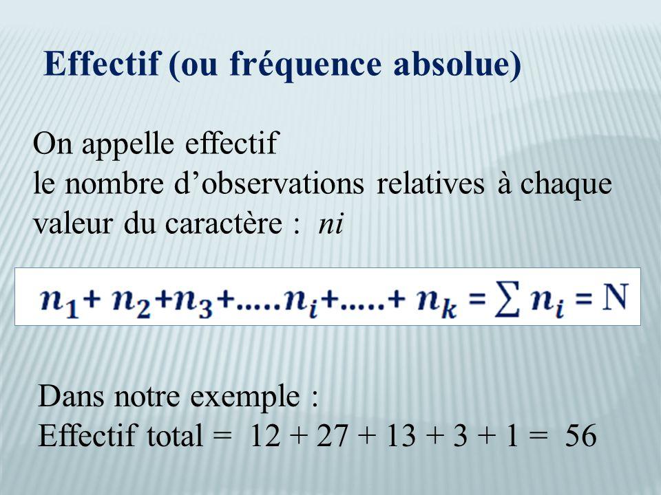 Effectif (ou fréquence absolue) On appelle effectif le nombre d'observations relatives à chaque valeur du caractère : ni Dans notre exemple : Effectif total = 12 + 27 + 13 + 3 + 1 = 56