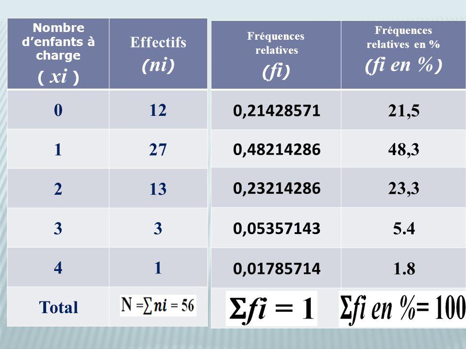 Nombre d'enfants à charge ( xi ) Effectifs ( ni ) 012 127 213 33 41 Total Fréquences relatives ( fi ) Fréquences relatives en % ( fi en % ) 0,21428571 21,5 0,48214286 48,3 0,23214286 23,3 0,05357143 5.4 0,01785714 1.8