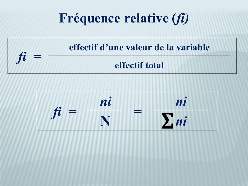 Fréquence relative (fi) fi = effectif d'une valeur de la variable effectif total fi = ni = N