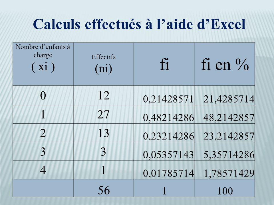 Nombre d'enfants à charge ( xi ) Effectifs (ni) fifi en % 012 0,2142857121,4285714 127 0,4821428648,2142857 213 0,2321428623,2142857 33 0,053571435,35714286 41 0,017857141,78571429 56 1100 Calculs effectués à l'aide d'Excel