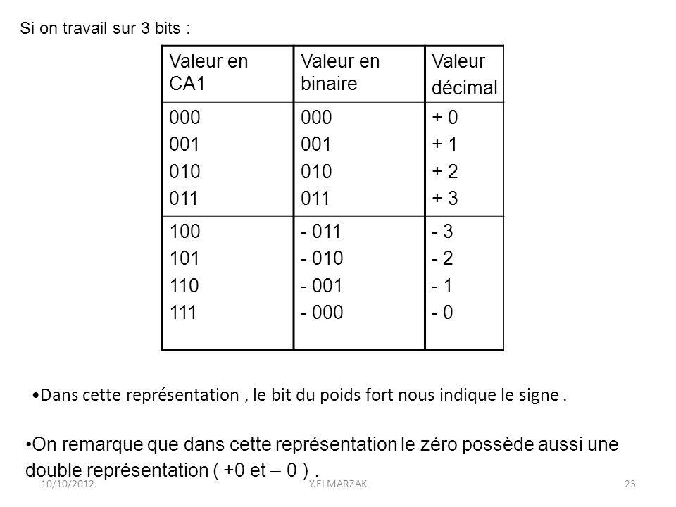 10/10/2012Y.ELMARZAK23 Valeur décimal Valeur en binaire Valeur en CA1 + 0 + 1 + 2 + 3 000 001 010 011 000 001 010 011 - 3 - 2 - 1 - 0 - 011 - 010 - 00