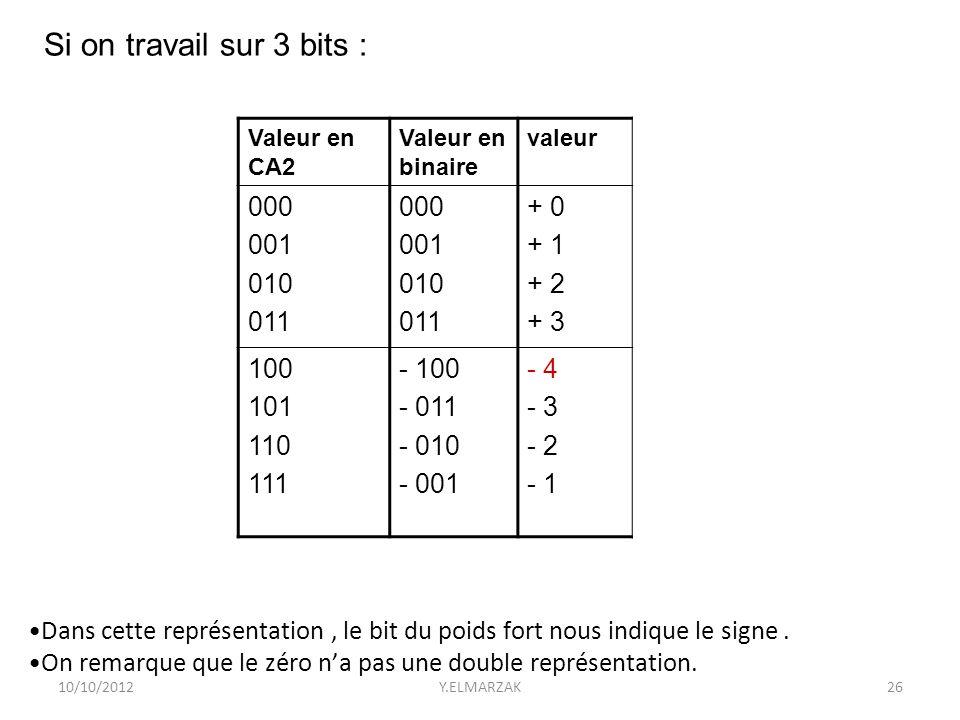 10/10/2012Y.ELMARZAK26 valeurValeur en binaire Valeur en CA2 + 0 + 1 + 2 + 3 000 001 010 011 000 001 010 011 - 4 - 3 - 2 - 1 - 100 - 011 - 010 - 001 1