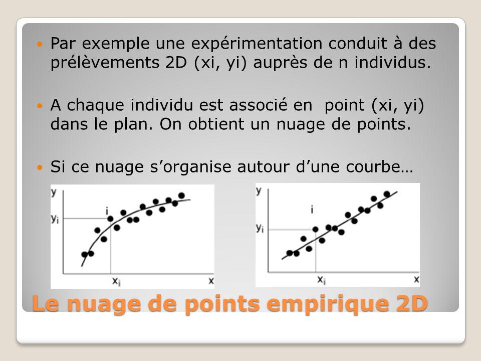 Le nuage de points empirique 2D Par exemple une expérimentation conduit à des prélèvements 2D (xi, yi) auprès de n individus. A chaque individu est as