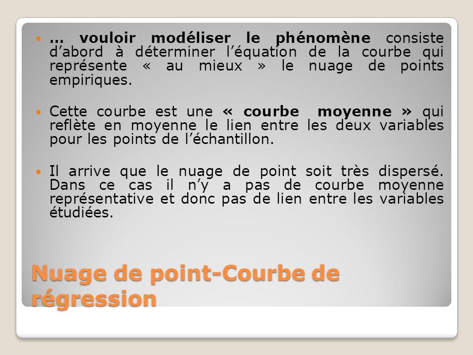 Nuage de point-Courbe de régression … vouloir modéliser le phénomène consiste d'abord à déterminer l'équation de la courbe qui représente « au mieux »