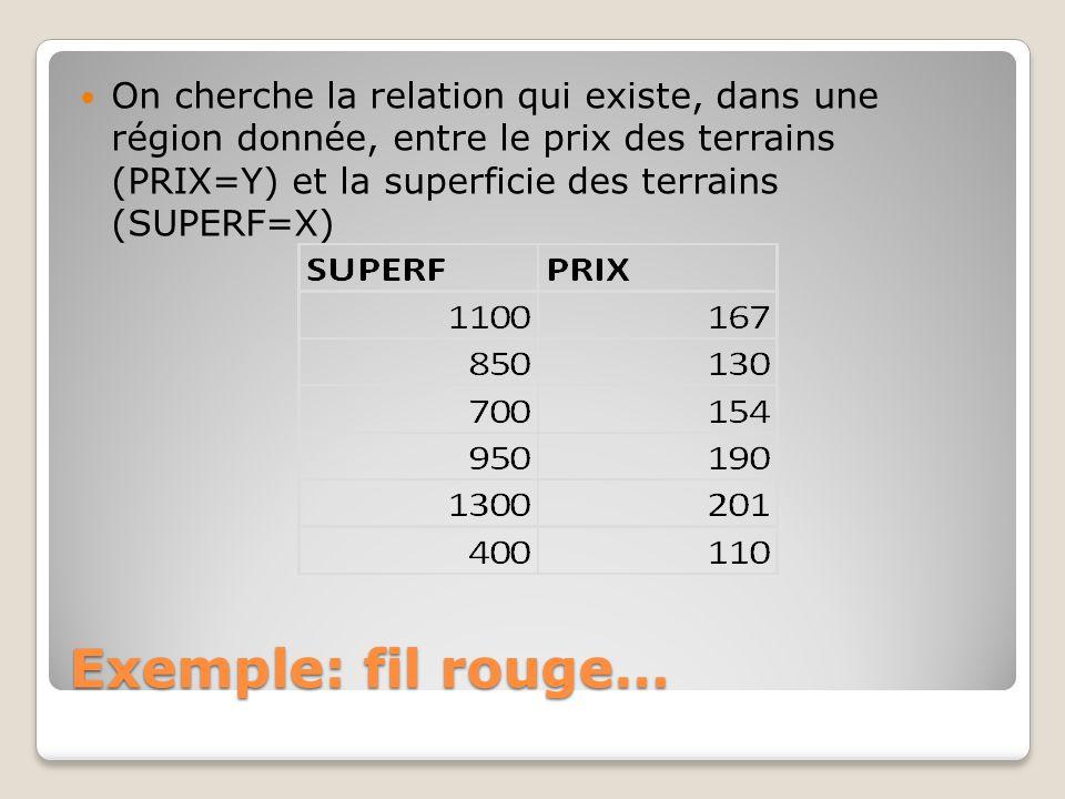 Exemple: fil rouge… On cherche la relation qui existe, dans une région donnée, entre le prix des terrains (PRIX=Y) et la superficie des terrains (SUPE