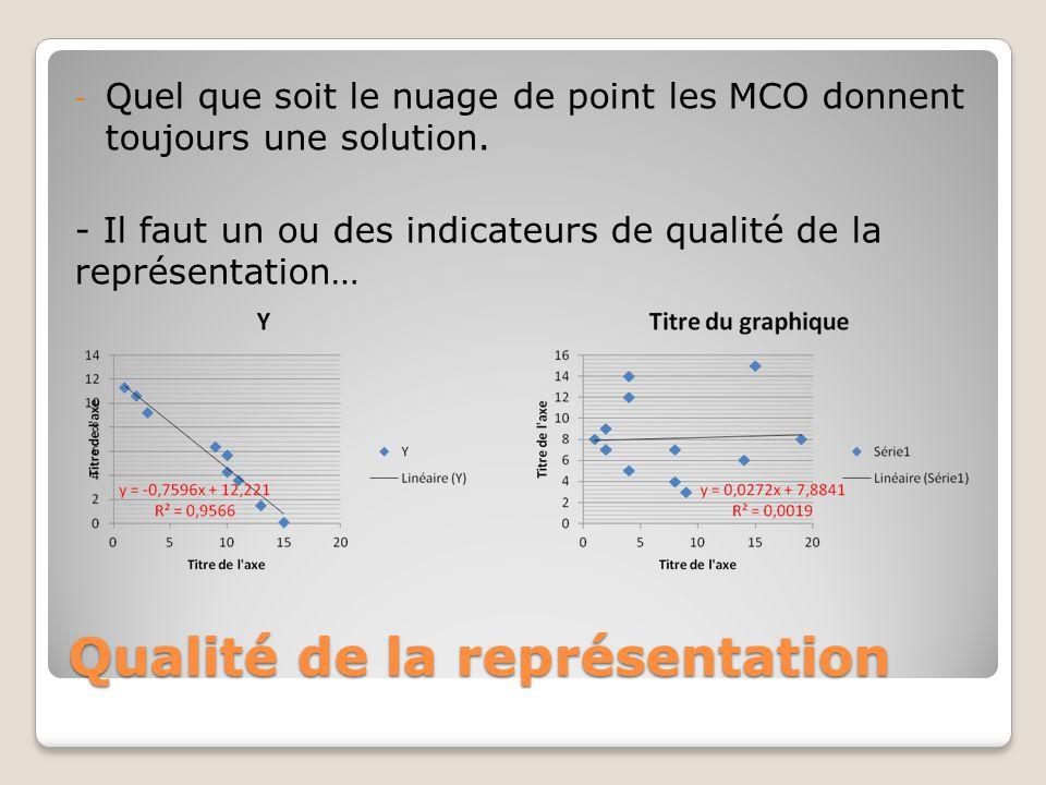 Qualité de la représentation - Quel que soit le nuage de point les MCO donnent toujours une solution. - Il faut un ou des indicateurs de qualité de la