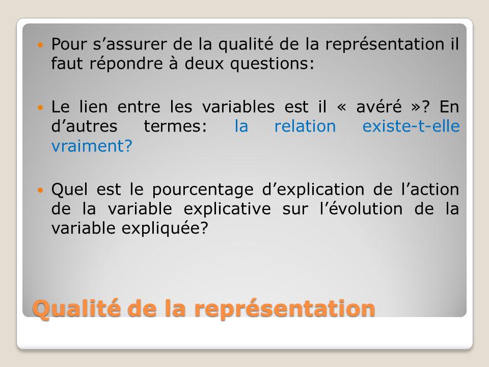 Qualité de la représentation Pour s'assurer de la qualité de la représentation il faut répondre à deux questions: Le lien entre les variables est il «