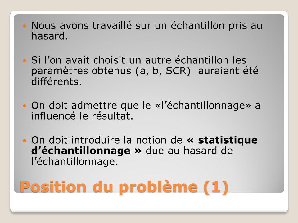 Position du problème (1) Nous avons travaillé sur un échantillon pris au hasard. Si l'on avait choisit un autre échantillon les paramètres obtenus (a,
