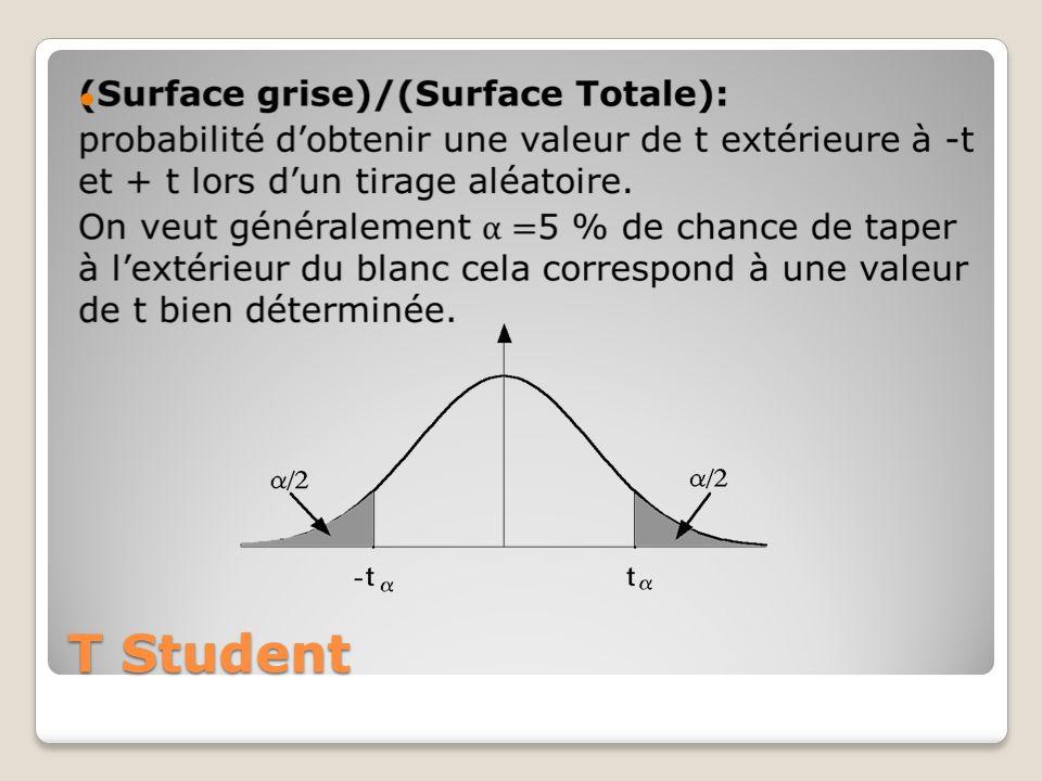T Student