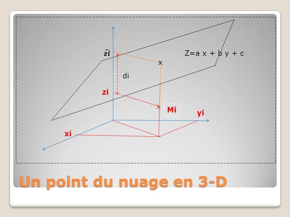 Un point du nuage en 3-D x Mi x xi yi zi di Z=a x + b y + c